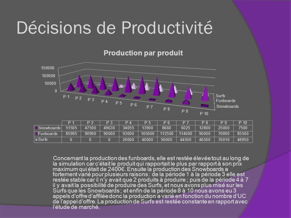 Décisions de Productivité Seuls les investissements en Maintenance et Organisation ont permis daugmenter la productivité entre les Périodes 1 et 3, ce qui a eu pour conséquence une faible productivité.