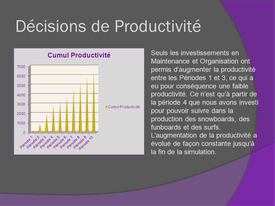 Décisions de Productivité Seuls les investissements en Maintenance et Organisation ont permis daugmenter la productivité entre les Périodes 1 et 3, ce