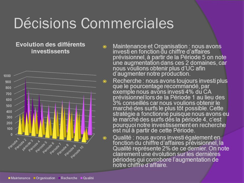 Décisions Commerciales Nous navons pas hésité à investir dans la publicité, toujours en augmentation au fil des périodes, pour atteindre le maximum à 800M pour les trois produits de la période 5 à la période 10.