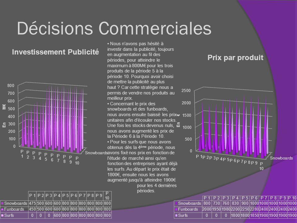 Décisions Commerciales Nous navons pas hésité à investir dans la publicité, toujours en augmentation au fil des périodes, pour atteindre le maximum à