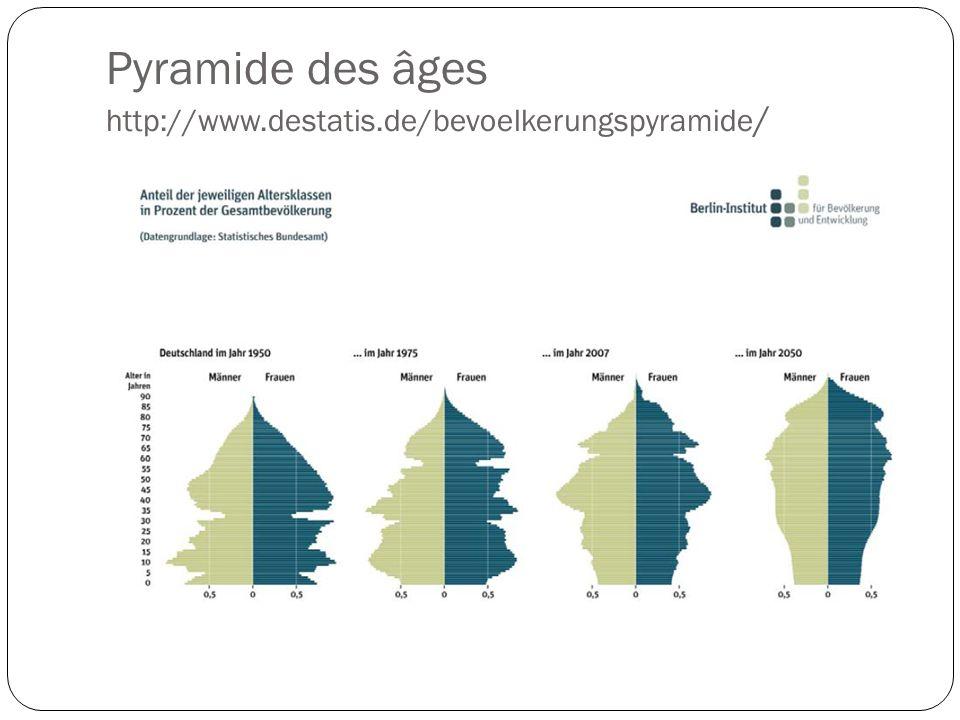 Pyramide des âges http://www.destatis.de/bevoelkerungspyramide /