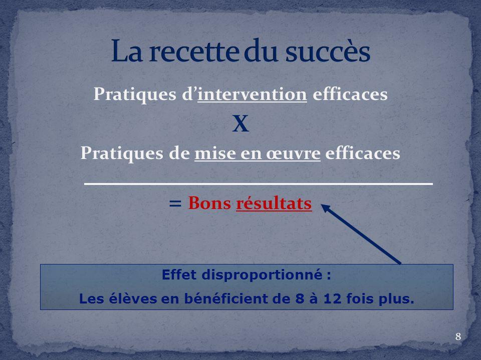 Pratiques dintervention efficaces X Pratiques de mise en œuvre efficaces = Bons résultats 8 Effet disproportionné : Les élèves en bénéficient de 8 à 12 fois plus.