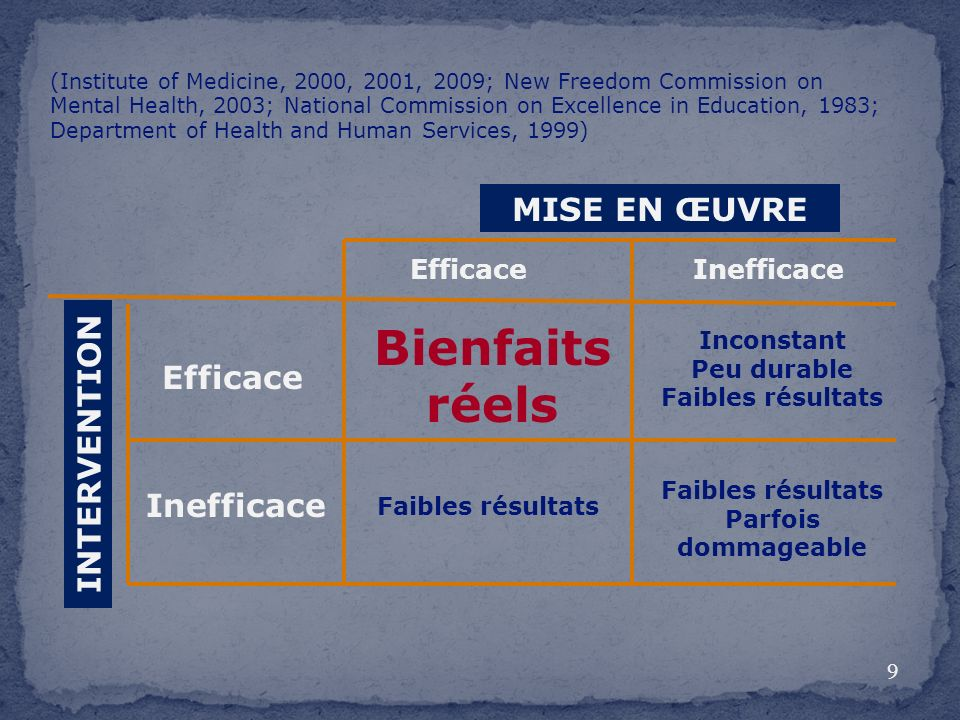 EfficaceInefficace Efficace Inefficace MISE EN ŒUVRE INTERVENTION Bienfaits réels (Institute of Medicine, 2000, 2001, 2009; New Freedom Commission on Mental Health, 2003; National Commission on Excellence in Education, 1983; Department of Health and Human Services, 1999) Inconstant Peu durable Faibles résultats Faibles résultats Faibles résultats Parfois dommageable 9