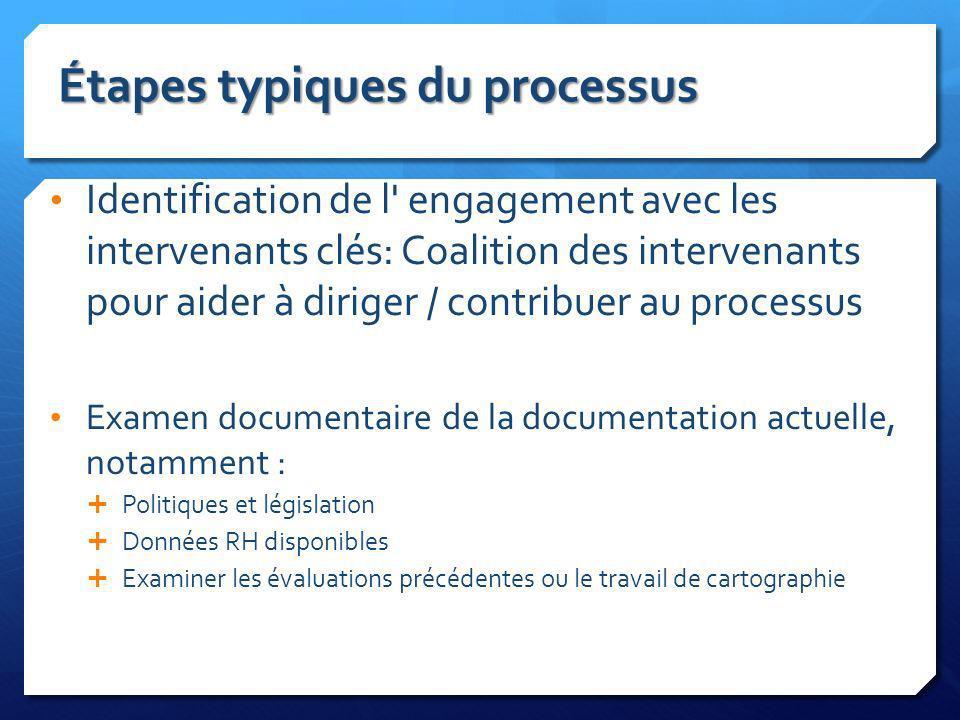 Étapes typiques du processus Identification de l' engagement avec les intervenants clés: Coalition des intervenants pour aider à diriger / contribuer