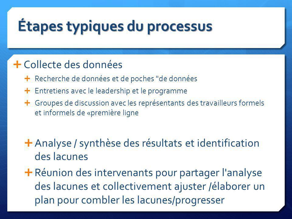 Étapes typiques du processus Collecte des données Recherche de données et de poches