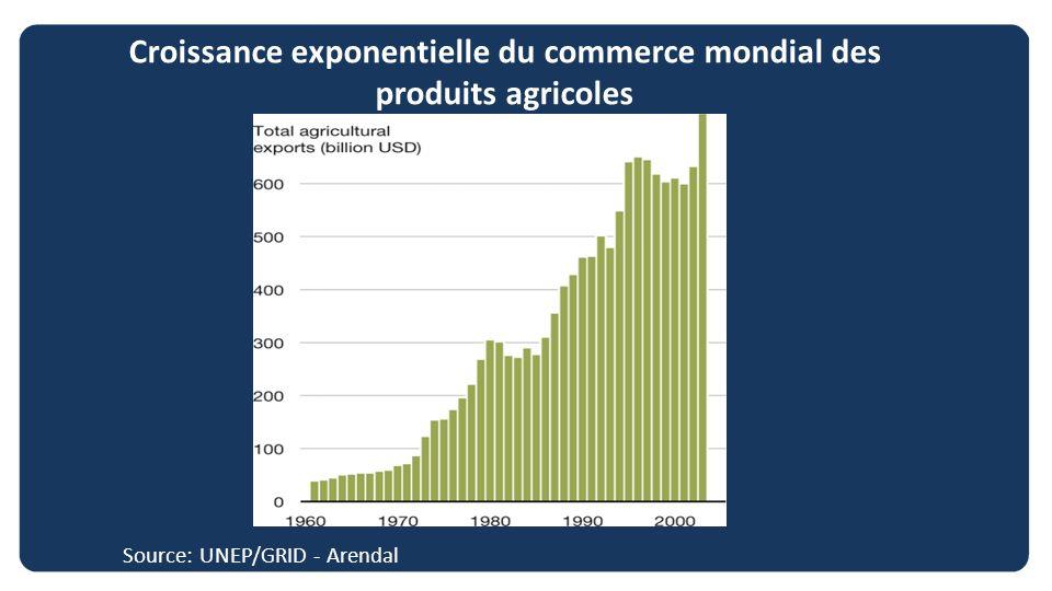 Croissance exponentielle du commerce mondial des produits agricoles Source: UNEP/GRID - Arendal