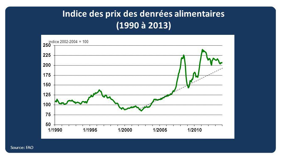 Indice des prix des denrées alimentaires (1990 à 2013) Source: FAO