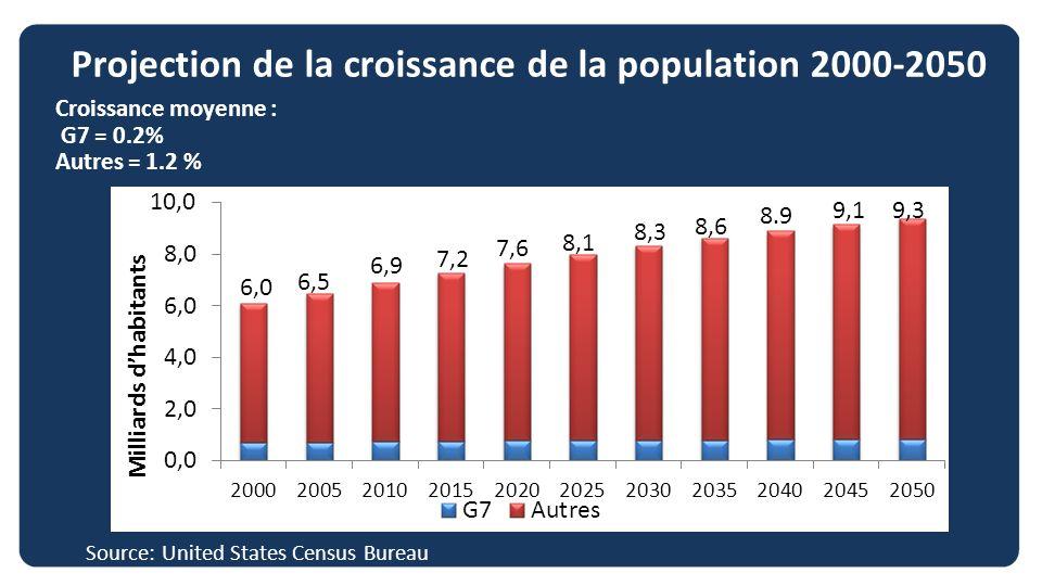 Projection de la croissance de la population 2000-2050 Source: United States Census Bureau Croissance moyenne : G7 = 0.2% Autres = 1.2 %
