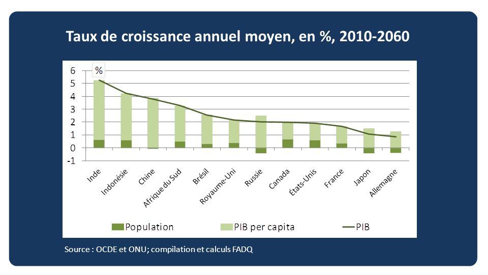 Taux de croissance annuel moyen, en %, 2010-2060 Source : OCDE et ONU; compilation et calculs FADQ