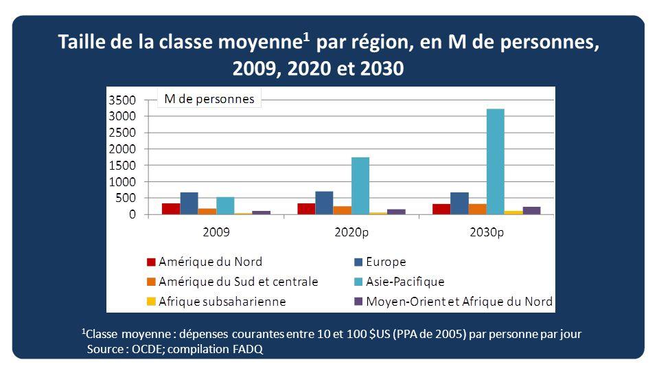 Taille de la classe moyenne 1 par région, en M de personnes, 2009, 2020 et 2030 1 Classe moyenne : dépenses courantes entre 10 et 100 $US (PPA de 2005
