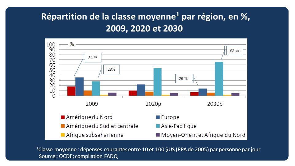 Répartition de la classe moyenne 1 par région, en %, 2009, 2020 et 2030 1 Classe moyenne : dépenses courantes entre 10 et 100 $US (PPA de 2005) par pe