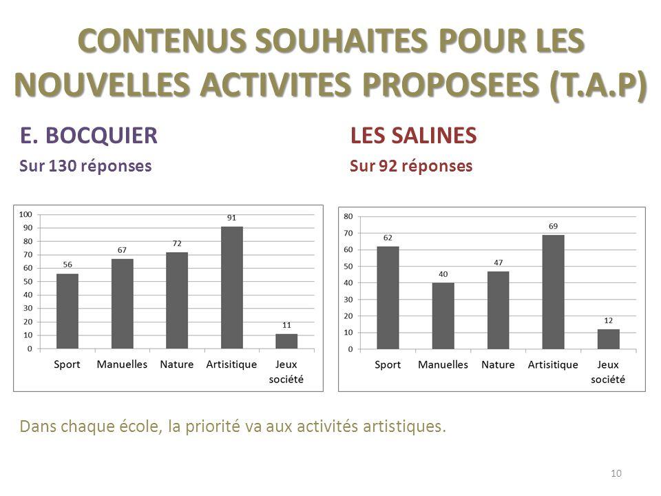 CONTENUS SOUHAITES POUR LES NOUVELLES ACTIVITES PROPOSEES (T.A.P) E.