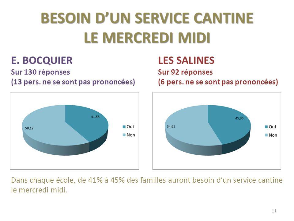 BESOIN DUN SERVICE CANTINE LE MERCREDI MIDI E.