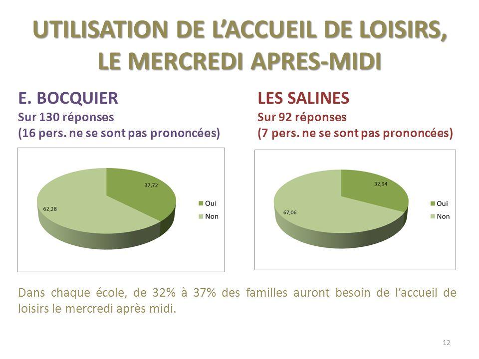 UTILISATION DE LACCUEIL DE LOISIRS, LE MERCREDI APRES-MIDI E.