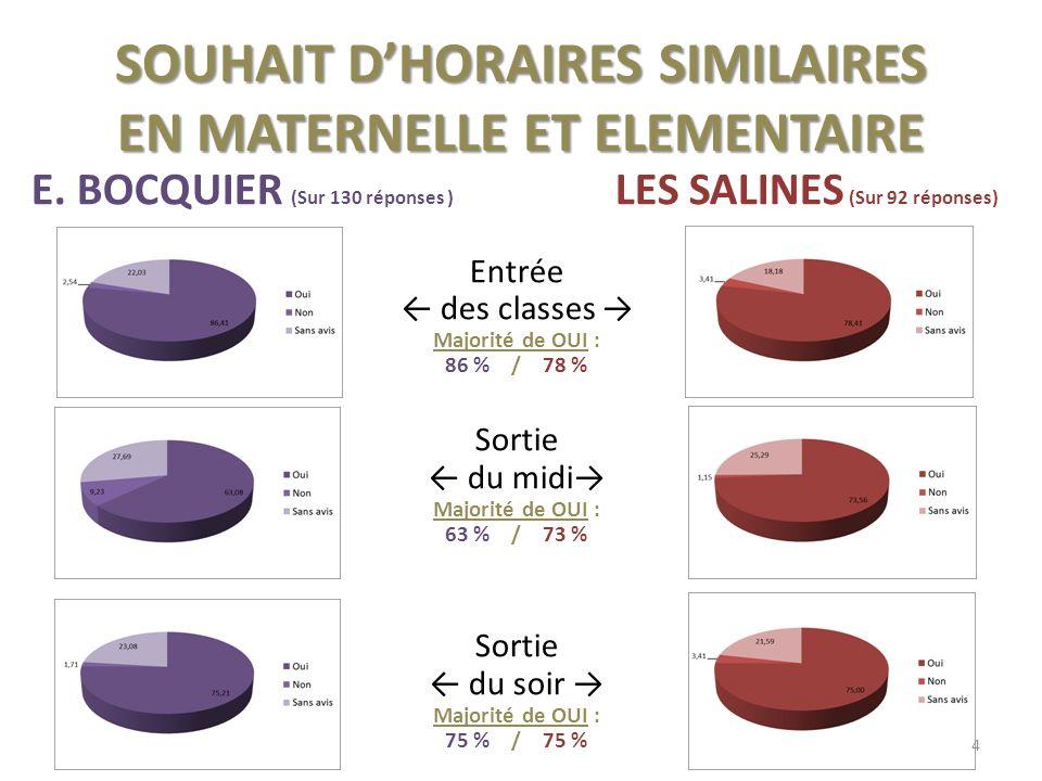 SOUHAIT DHORAIRES SIMILAIRES EN MATERNELLE ET ELEMENTAIRE E.