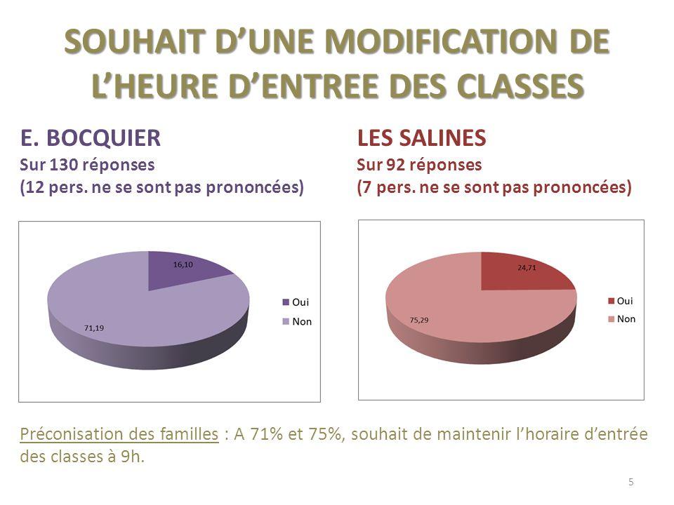 SOUHAIT DUNE MODIFICATION DE LHEURE DENTREE DES CLASSES E.