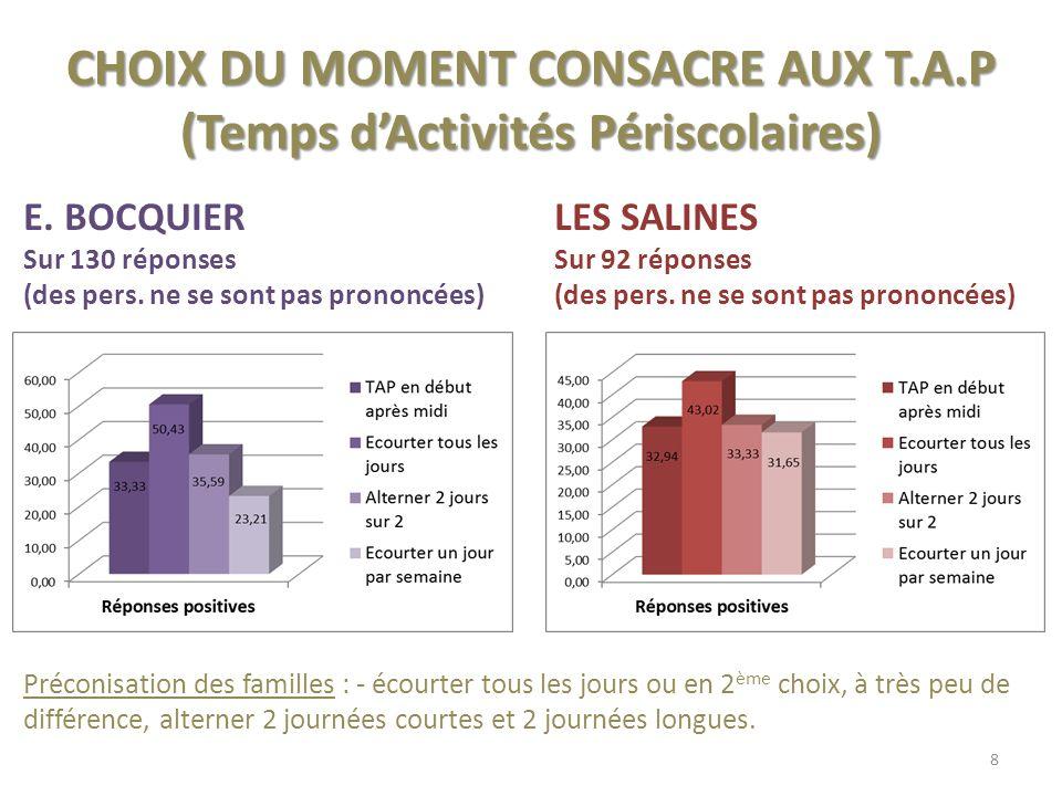 CHOIX DU MOMENT CONSACRE AUX T.A.P (Temps dActivités Périscolaires) E.