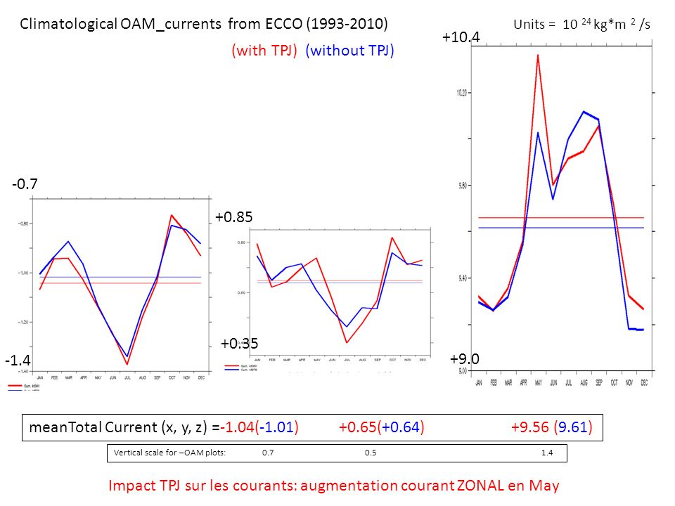Vertical scale for –OAM plots: 0.7 0.5 1.4 (with TPJ) (without TPJ) Climatological OAM_currents from ECCO (1993-2010) Units = 10 24 kg*m 2 /s meanTotal Current (x, y, z) =-1.04(-1.01) +0.65(+0.64) +9.56 (9.61) -0.7 -1.4 +10.4 +9.0 +0.35 +0.85 Impact TPJ sur les courants: augmentation courant ZONAL en May