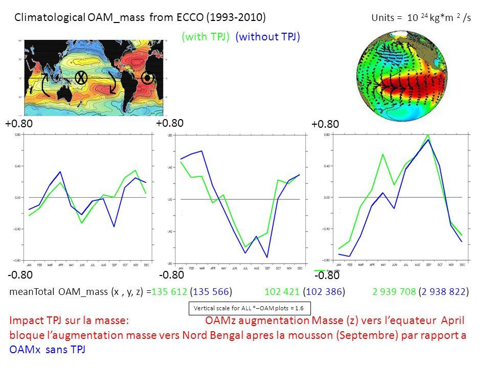 meanTotal OAM_mass (x, y, z) =135 612 (135 566) 102 421 (102 386) 2 939 708 (2 938 822) Impact TPJ sur la masse: OAMz augmentation Masse (z) vers lequ
