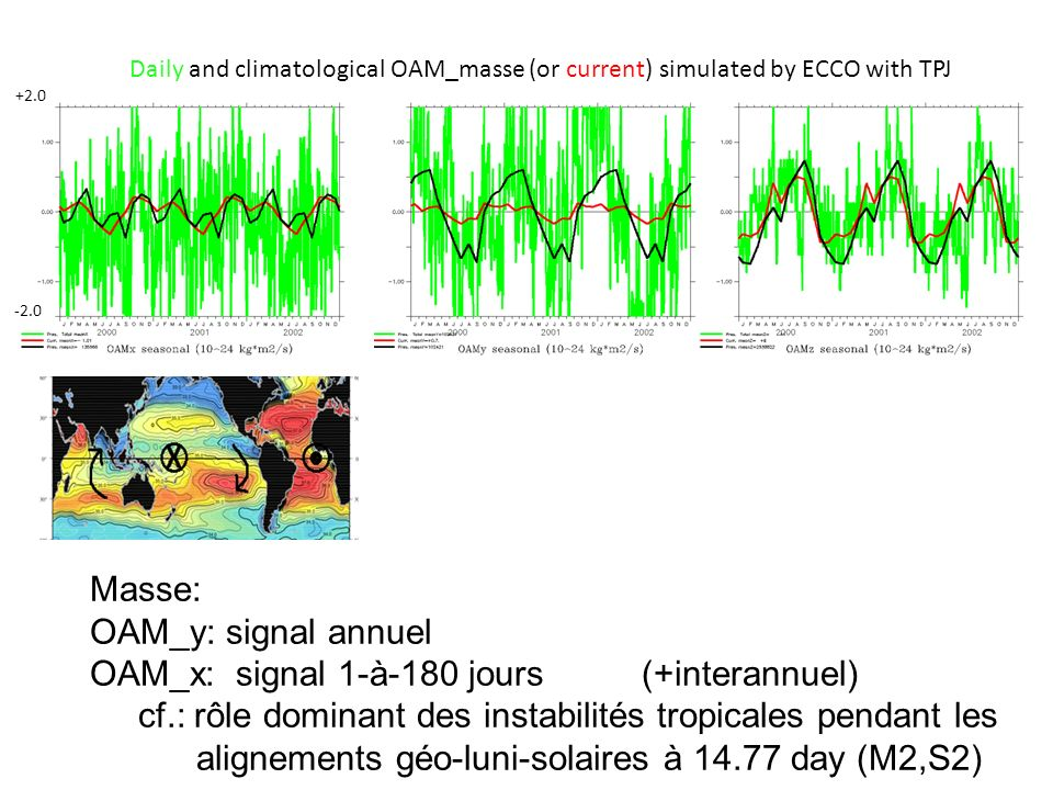 Masse: OAM_y: signal annuel OAM_x: signal 1-à-180 jours (+interannuel) cf.: rôle dominant des instabilités tropicales pendant les alignements géo-luni-solaires à 14.77 day (M2,S2) +2.0 -2.0 Daily and climatological OAM_masse (or current) simulated by ECCO with TPJ