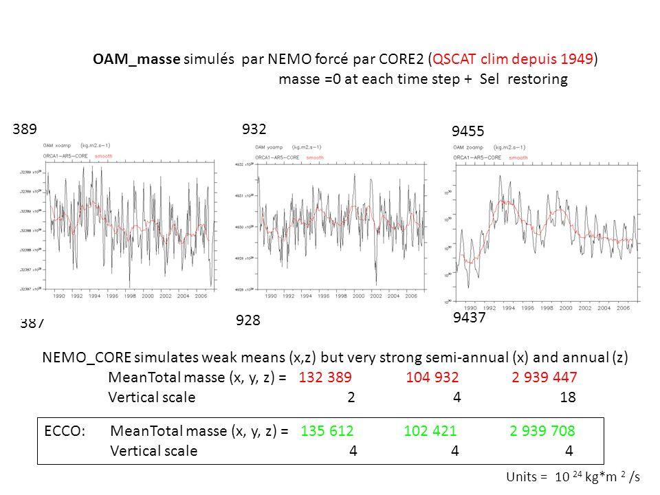 OAM_masse simulés par NEMO forcé par CORE2 (QSCAT clim depuis 1949) masse =0 at each time step + Sel restoring 932 387 ECCO:MeanTotal masse (x, y, z)
