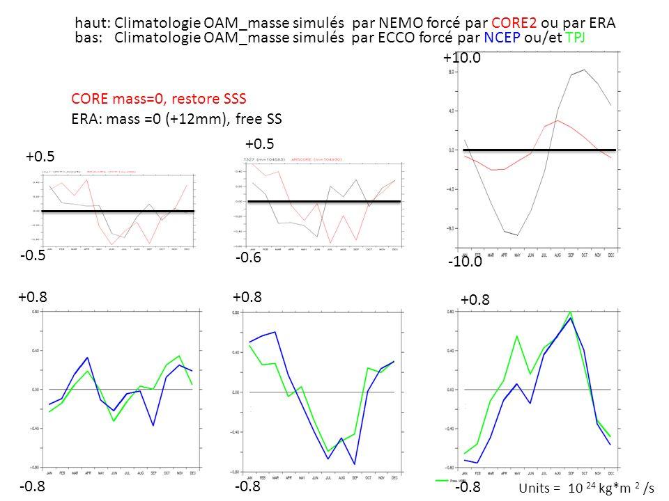 haut: Climatologie OAM_masse simulés par NEMO forcé par CORE2 ou par ERA +0.5 -10.0 +10.0 -0.6 bas: Climatologie OAM_masse simulés par ECCO forcé par NCEP ou/et TPJ +0.8 -0.8 +0.8 -0.8 +0.8 +0.5 -0.5 Units = 10 24 kg*m 2 /s CORE mass=0, restore SSS ERA: mass =0 (+12mm), free SS