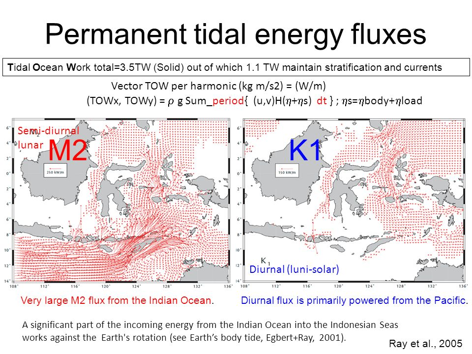 Vector TOW per harmonic (kg m/s2) = (W/m) (TOWx, TOWy) = g Sum_period{ (u,v)H( + s) dt } ; s= body+ load Permanent tidal energy fluxes Ray et al., 2005 Very large M2 flux from the Indian Ocean.