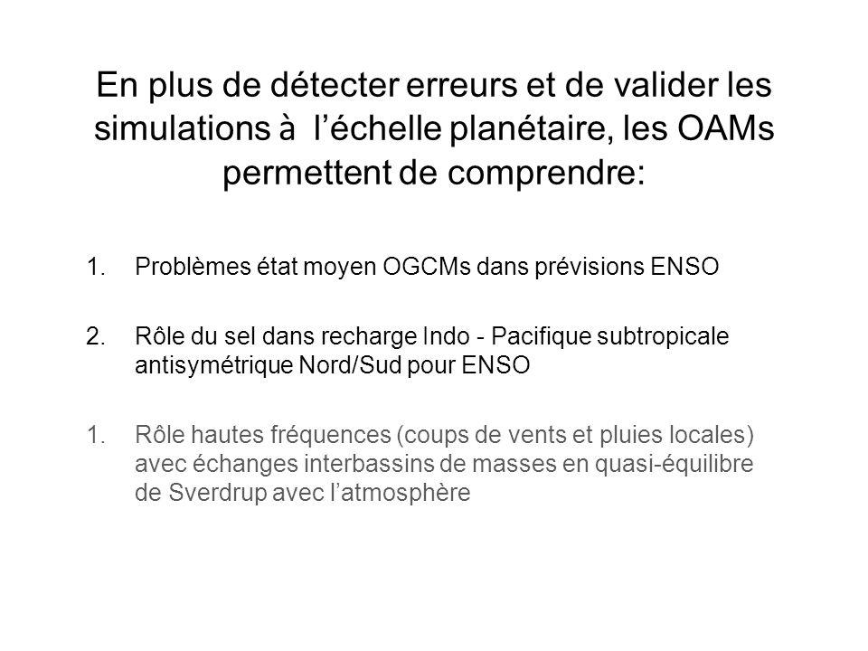 En plus de détecter erreurs et de valider les simulations à léchelle planétaire, les OAMs permettent de comprendre: 1.Problèmes état moyen OGCMs dans prévisions ENSO 2.Rôle du sel dans recharge Indo - Pacifique subtropicale antisymétrique Nord/Sud pour ENSO 1.Rôle hautes fréquences (coups de vents et pluies locales) avec échanges interbassins de masses en quasi-équilibre de Sverdrup avec latmosphère