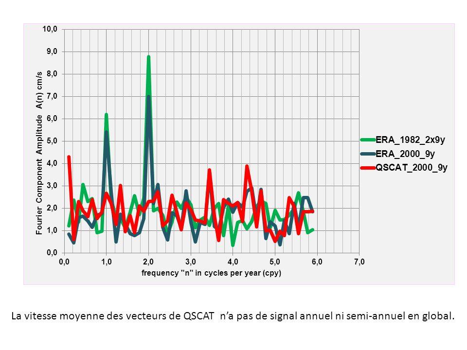 La vitesse moyenne des vecteurs de QSCAT na pas de signal annuel ni semi-annuel en global.