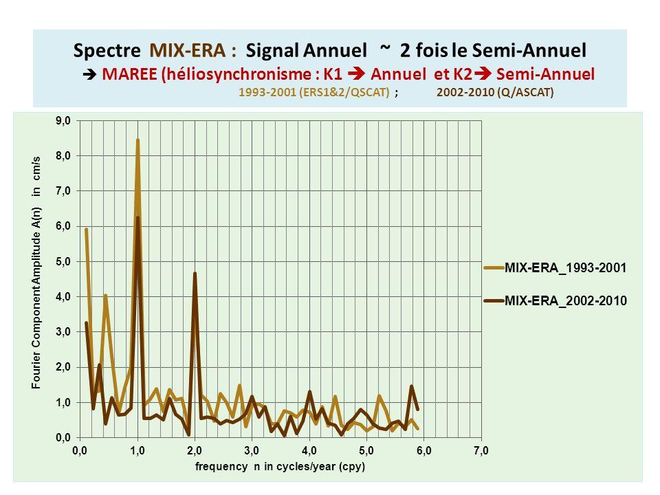 Spectre MIX-ERA : Signal Annuel ~ 2 fois le Semi-Annuel MAREE (héliosynchronisme : K1 Annuel et K2 Semi-Annuel 1993-2001 (ERS1&2/QSCAT) ; 2002-2010 (Q/ASCAT)