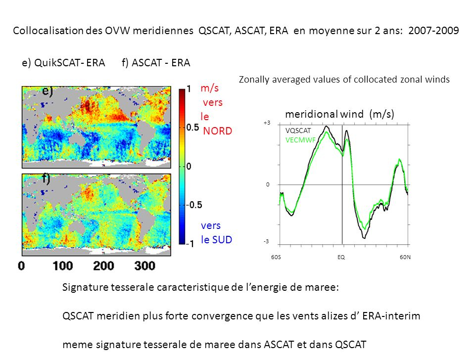 vers le SUD m/s vers le NORD Collocalisation des OVW meridiennes QSCAT, ASCAT, ERA en moyenne sur 2 ans: 2007-2009 e) QuikSCAT- ERA f) ASCAT - ERA Signature tesserale caracteristique de lenergie de maree: QSCAT meridien plus forte convergence que les vents alizes d ERA-interim meme signature tesserale de maree dans ASCAT et dans QSCAT Zonally averaged values of collocated zonal winds meridional wind (m/s) VQSCAT VECMWF +3 -3 0 60S EQ 60N
