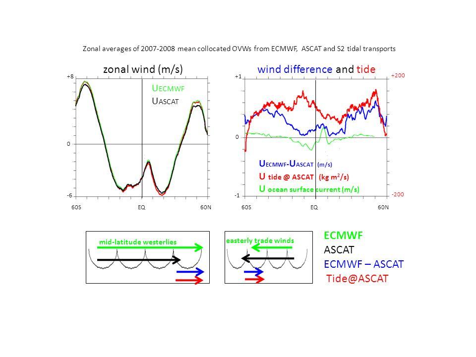 U ECMWF - U ASCAT (m/s) U tide @ ASCAT (kg m 2 /s) U ocean surface current (m/s) U ECMWF U ASCAT +8 60S EQ 60N +1 -6 0 0 zonal wind (m/s) wind differe