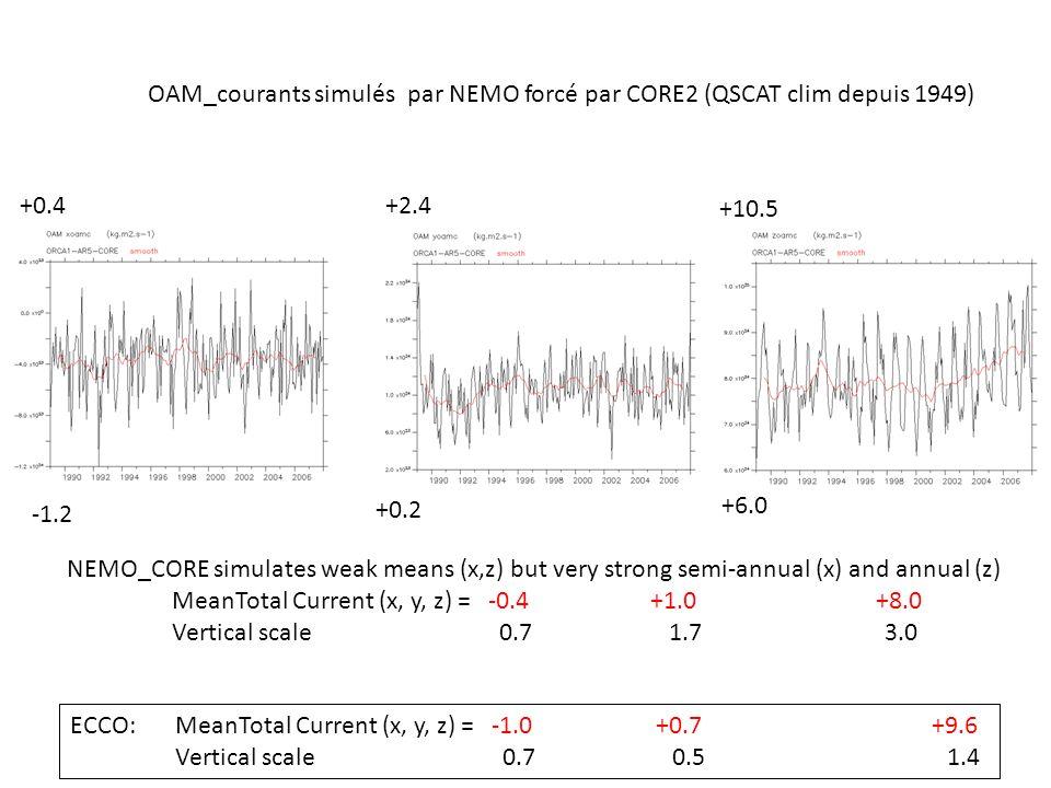 OAM_courants simulés par NEMO forcé par CORE2 (QSCAT clim depuis 1949) +2.4 +0.4 -1.2 ECCO:MeanTotal Current (x, y, z) = -1.0 +0.7 +9.6 Vertical scale