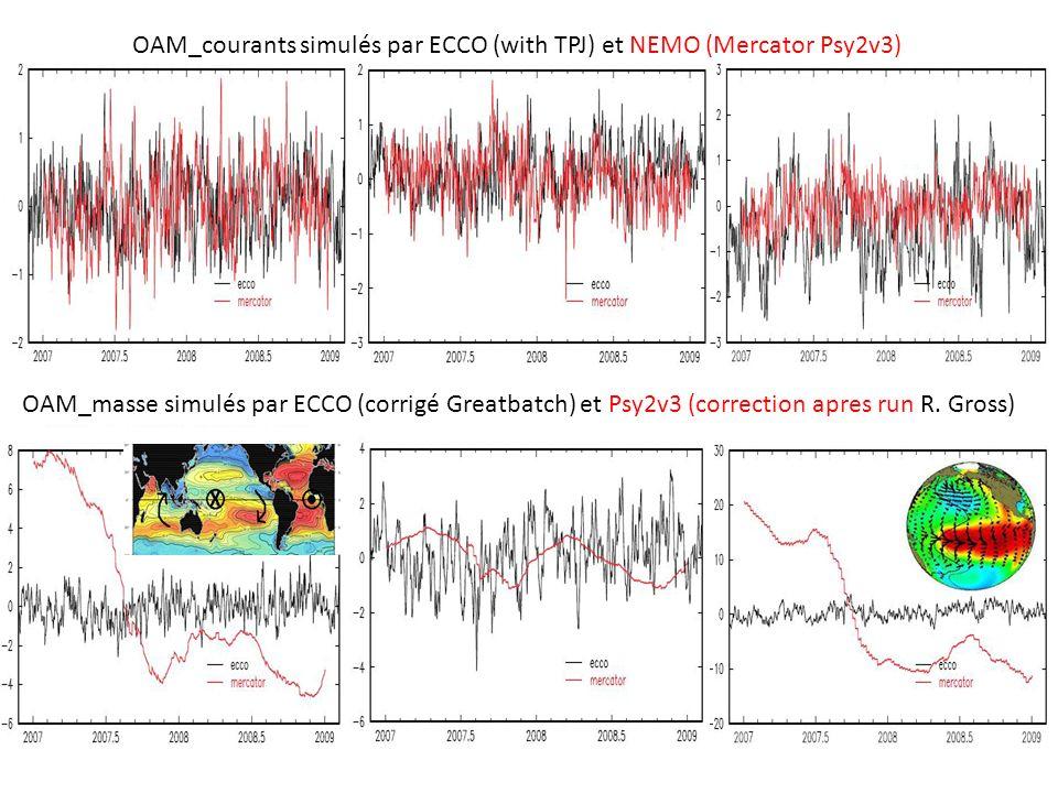 OAM_courants simulés par ECCO (with TPJ) et NEMO (Mercator Psy2v3) OAM_masse simulés par ECCO (corrigé Greatbatch) et Psy2v3 (correction apres run R.