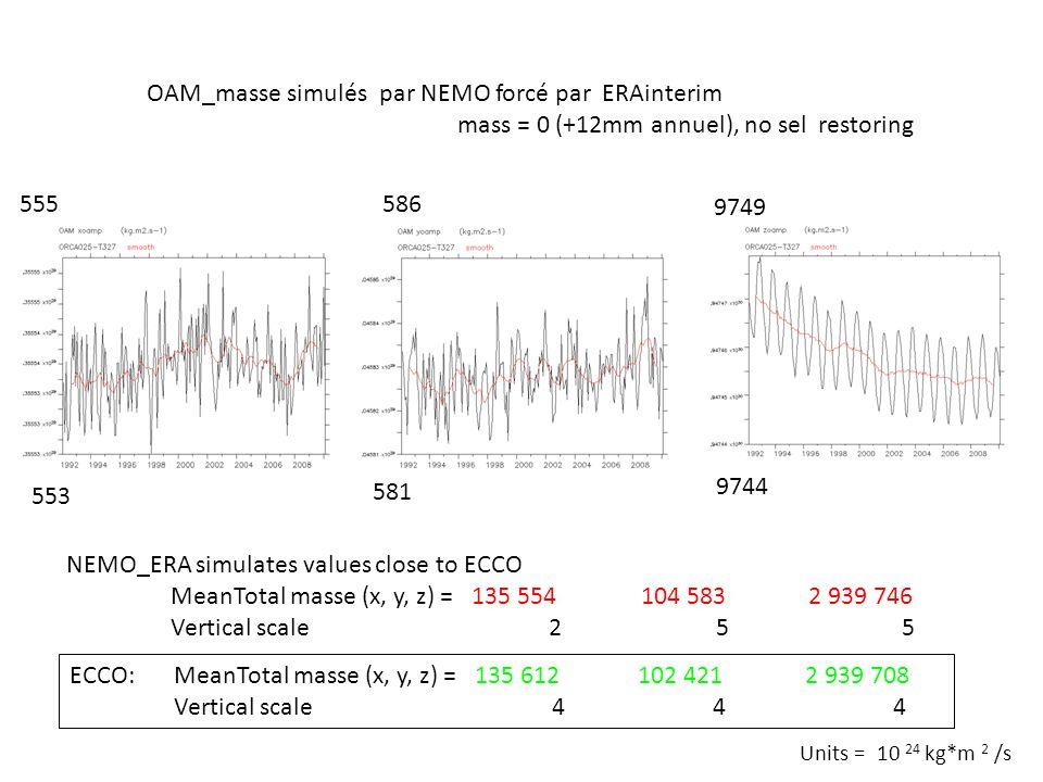 OAM_masse simulés par NEMO forcé par ERAinterim mass = 0 (+12mm annuel), no sel restoring 586 553 ECCO:MeanTotal masse (x, y, z) = 135 612 102 421 2 9