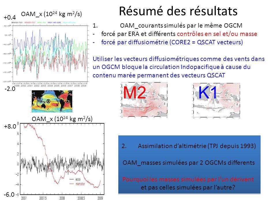 Un point de vue tridimensionnel de la circulation océanique OAM-x OAM-y OAM_z OAM_currents and OAM_mass (10 24 kg m 2 /s) simulated by ECCO with TPJ (1993-to-2010 ) +2.0 -2.0 +2.0 -2.0 +3.2 -3.2 mean OAM_x mean OAM_y mean OAM_z = 135 612.