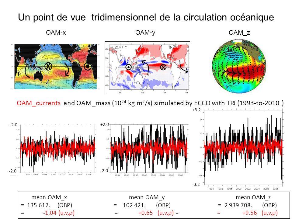 OAM_masses simulées par ECCO_TPJ et NEMO_TPJ OAM_x OAM_y OAM_z Les OAM sont corrigés du bilan de masse (équivalent hauteur deau uniformément repartie calculée après le run en fonction du bilan E-P-R (Richard Gross, 2010).
