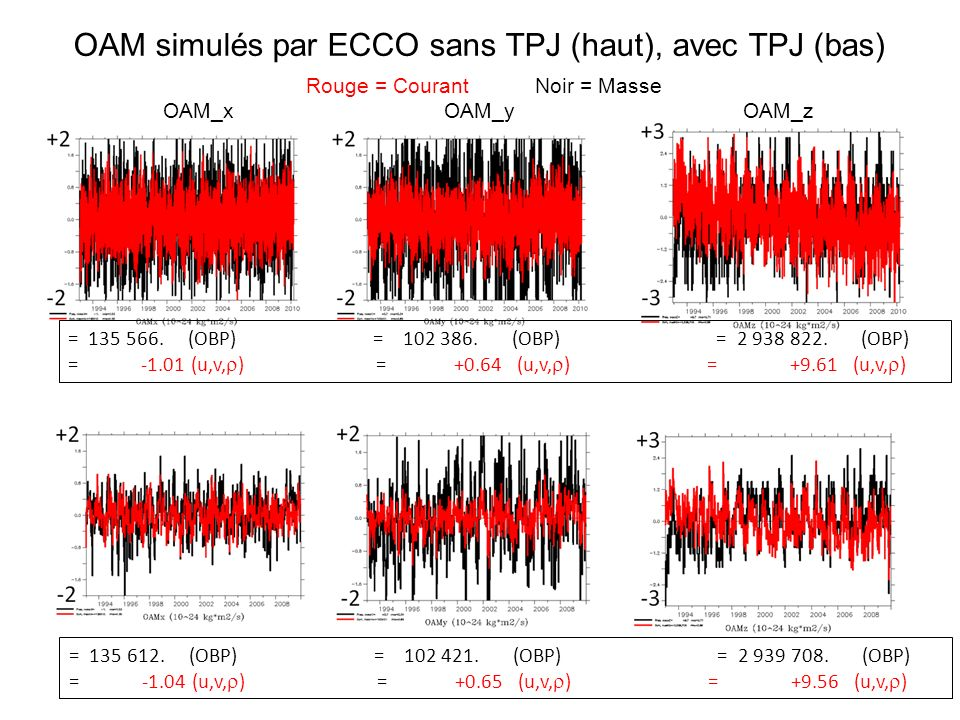 +12 -12 +6+6 -6 +5+5 -5 OAM_courants simulés par NEMO pour 6 différentes conditions de forcage La simulation avec assimilation est à part (à cause du problème de mélange dans les modèles et de la référence surfacique inconnue en altimétrie.