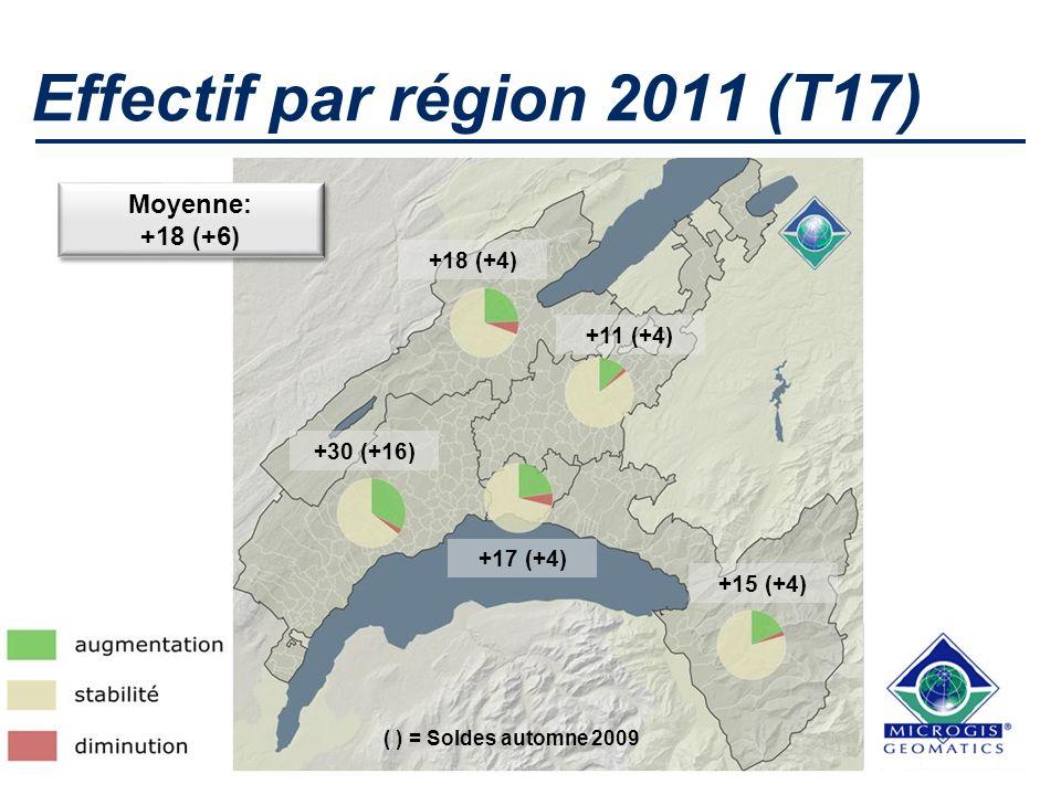 Effectif par région 2011 (T17) +30 (+16) Moyenne: +18 (+6) Moyenne: +18 (+6) +11 (+4) +17 (+4) +18 (+4) +15 (+4) ( ) = Soldes automne 2009