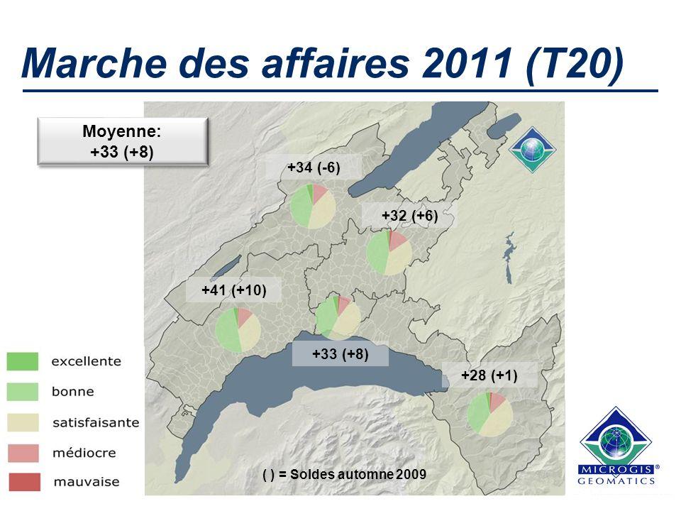 Marche des affaires 2011 (T20) Moyenne: +33 (+8) Moyenne: +33 (+8) +41 (+10) +34 (-6) +32 (+6) +33 (+8) +28 (+1) ( ) = Soldes automne 2009