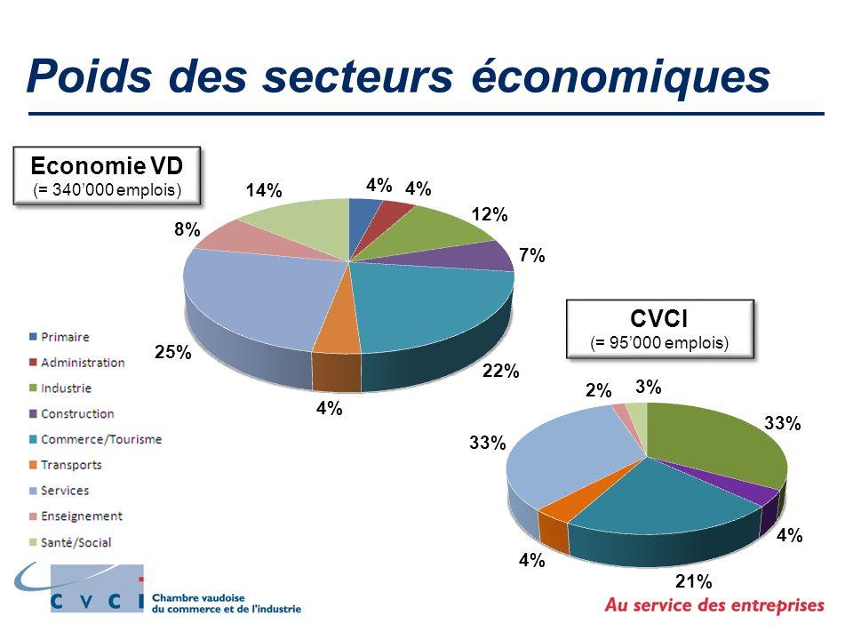 Poids des secteurs économiques Economie VD (= 340000 emplois) Economie VD (= 340000 emplois) CVCI (= 95000 emplois) CVCI (= 95000 emplois)