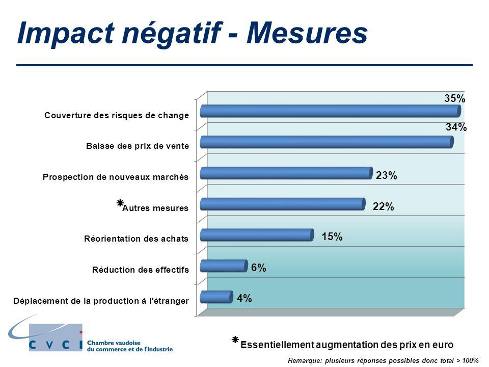 Impact négatif - Mesures Essentiellement augmentation des prix en euro Remarque: plusieurs réponses possibles donc total > 100%