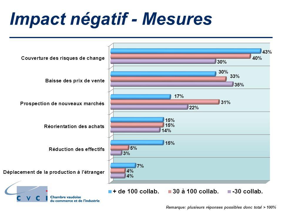 Impact négatif - Mesures Remarque: plusieurs réponses possibles donc total > 100%