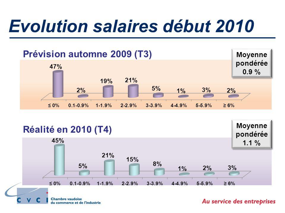 Evolution salaires début 2010 Prévision automne 2009 (T3) Réalité en 2010 (T4) Moyenne pondérée 0.9 % Moyenne pondérée 0.9 % Moyenne pondérée 1.1 % Moyenne pondérée 1.1 %