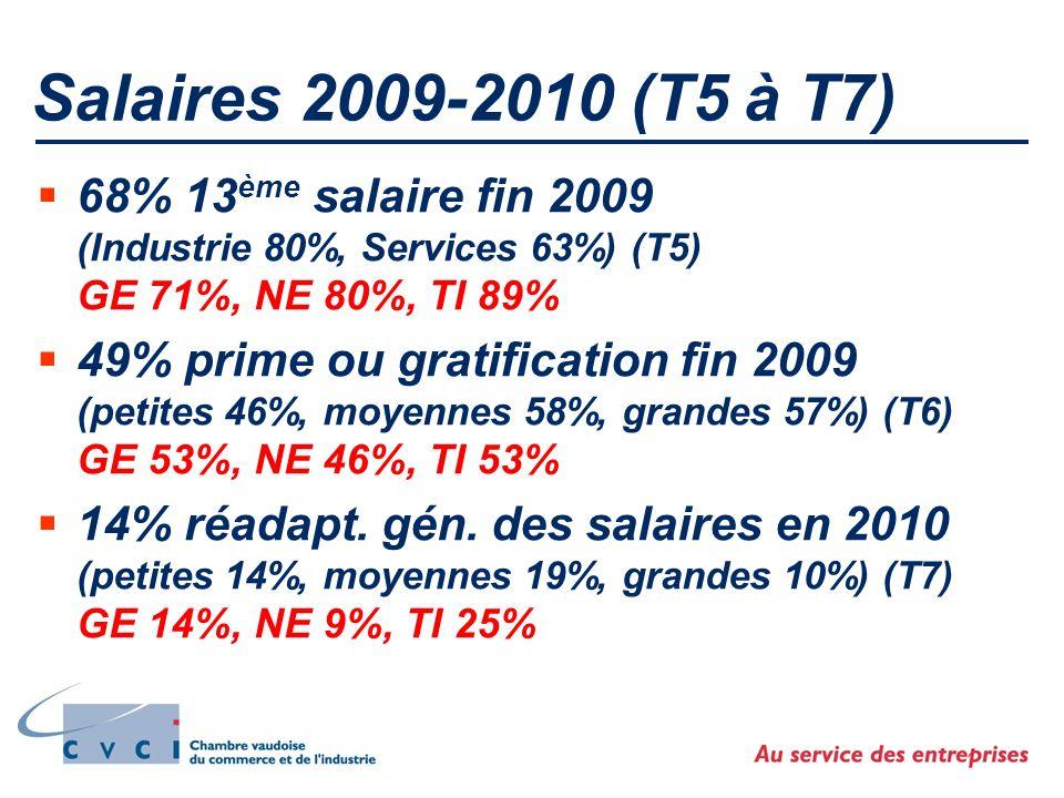 Salaires 2009-2010 (T5 à T7) 68% 13 ème salaire fin 2009 (Industrie 80%, Services 63%) (T5) GE 71%, NE 80%, TI 89% 49% prime ou gratification fin 2009 (petites 46%, moyennes 58%, grandes 57%) (T6) GE 53%, NE 46%, TI 53% 14% réadapt.