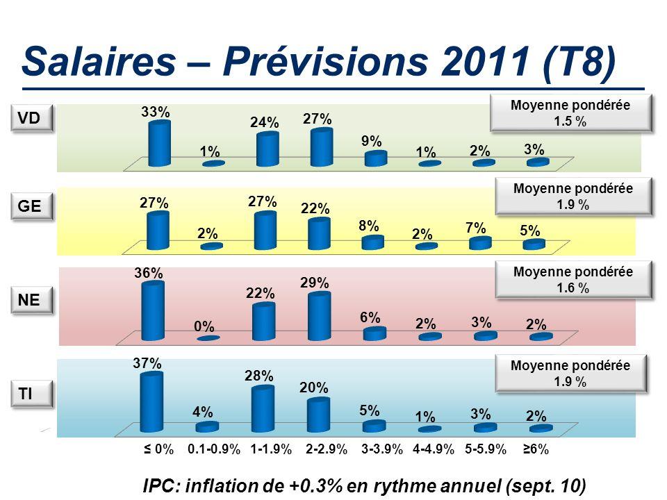 Salaires – Prévisions 2011 (T8) Moyenne pondérée 1.5 % Moyenne pondérée 1.5 % Moyenne pondérée 1.9 % Moyenne pondérée 1.9 % Moyenne pondérée 1.6 % Moyenne pondérée 1.6 % Moyenne pondérée 1.9 % Moyenne pondérée 1.9 % VD GE NE TI 0% 0.1-0.9% 1-1.9% 2-2.9% 3-3.9% 4-4.9% 5-5.9% 6% IPC: inflation de +0.3% en rythme annuel (sept.