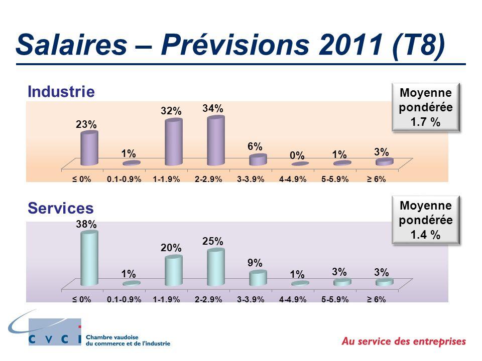 Salaires – Prévisions 2011 (T8) Industrie Services Moyenne pondérée 1.7 % Moyenne pondérée 1.7 % Moyenne pondérée 1.4 % Moyenne pondérée 1.4 %