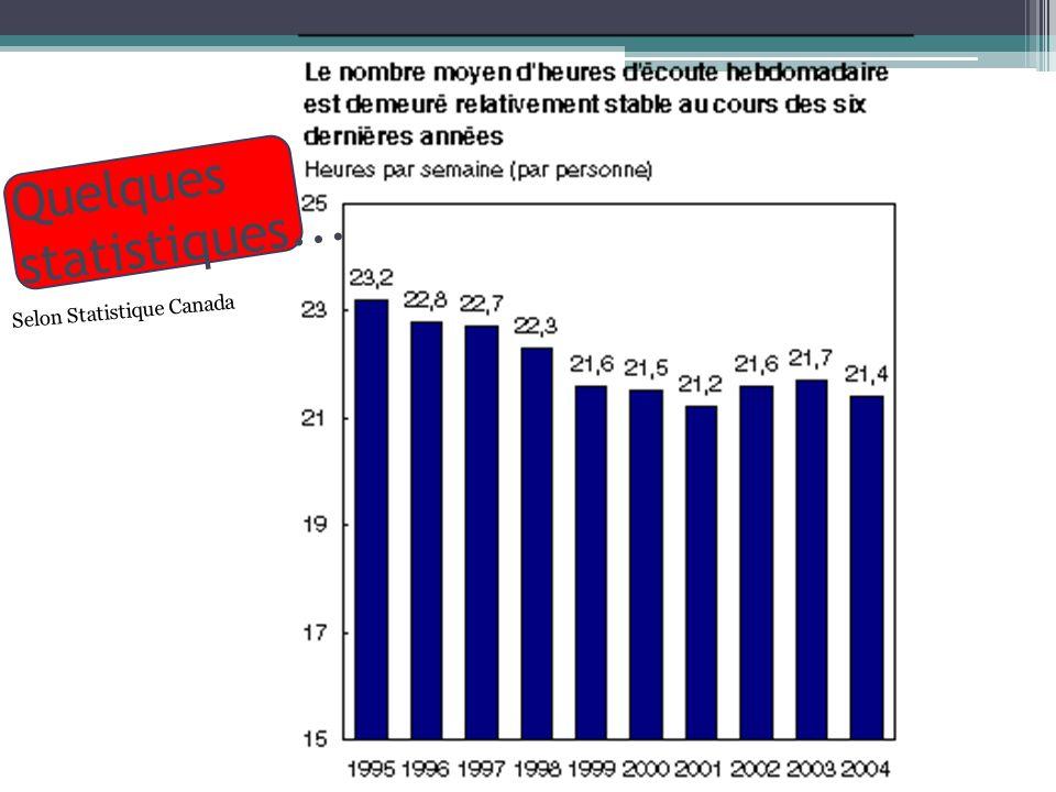 Quelques statistiques... Selon Statistique Canada