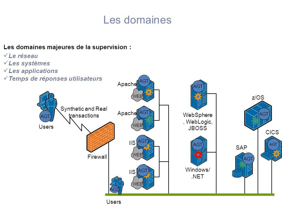 Les domaines Le réseau Les systèmes Les applications Temps de réponses utilisateurs WEB Apache WebSphere, WebLogic, JBOSS Apache IIS Windows/.NET z/OS