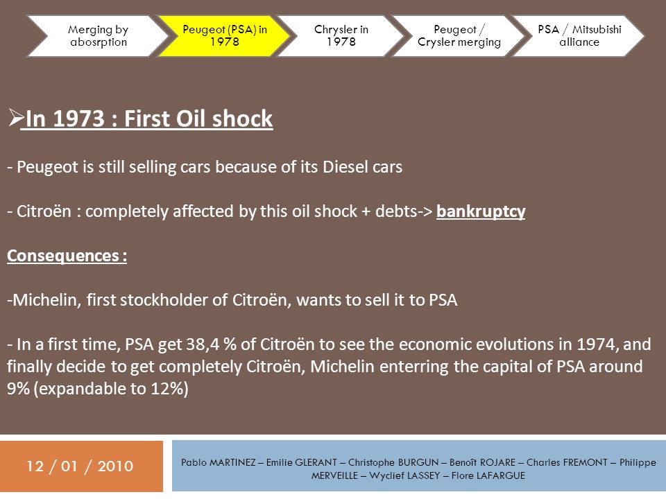 12 / 01 / 2010 Pablo MARTINEZ – Emilie GLERANT – Christophe BURGUN – Benoît ROJARE – Charles FREMONT – Philippe MERVEILLE – Wyclief LASSEY – Flore LAFARGUE In 1973 : First Oil shock - Peugeot is still selling cars because of its Diesel cars - Citroën : completely affected by this oil shock + debts-> bankruptcy Consequences : -Michelin, first stockholder of Citroën, wants to sell it to PSA - In a first time, PSA get 38,4 % of Citroën to see the economic evolutions in 1974, and finally decide to get completely Citroën, Michelin enterring the capital of PSA around 9% (expandable to 12%) Merging by abosrption Peugeot (PSA) in 1978 Chrysler in 1978 Peugeot / Crysler merging PSA / Mitsubishi alliance